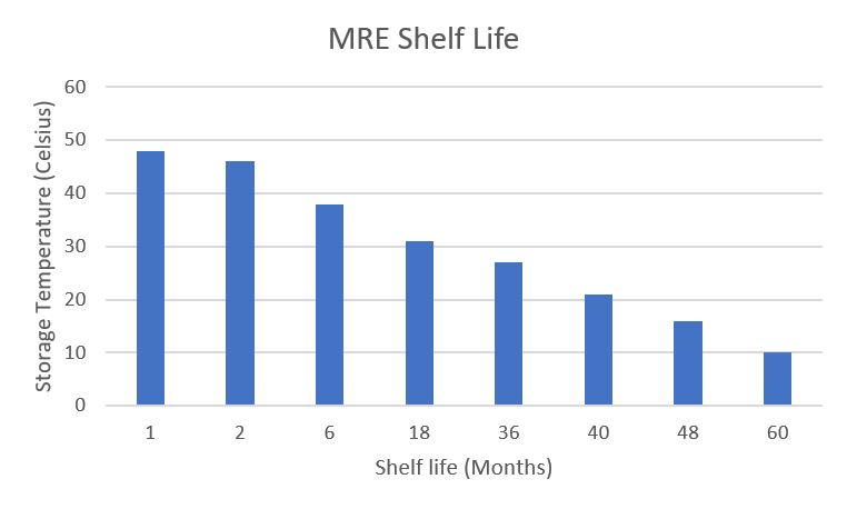 Chart of MRE Shelf life as it relates to storage temperature