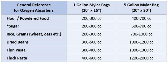 Oxygen Absorber Chart
